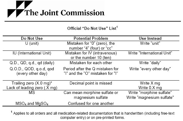 showing 1st image of Approved Medical Abbreviations 2018 Patient Safety | Essentials of Correctional Nursing | Page 2