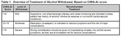 CIWA Treatment